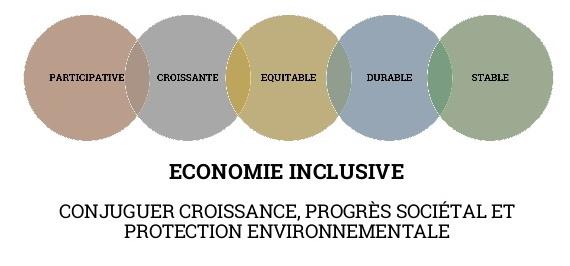 Vers une économie inclusive sur la ville d'Angers !