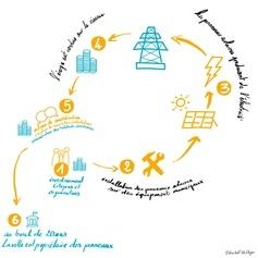 Cotoiturage solaire citoyen et participatif