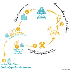 52 / Cotoiturage solaire citoyen et participatif